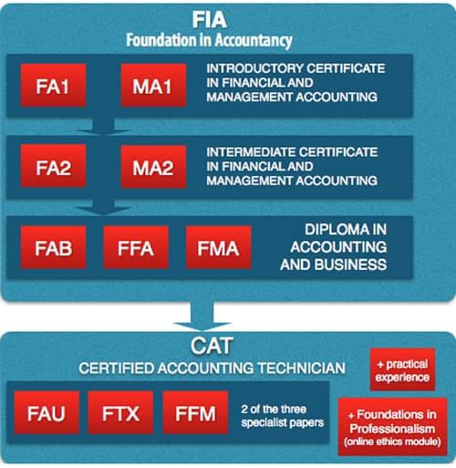 What is CAT Qualification