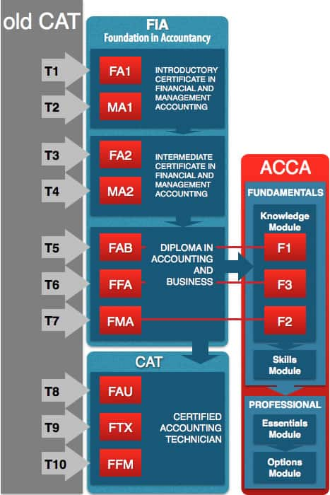 Old ACCA CAT to ACCA FIA Migration