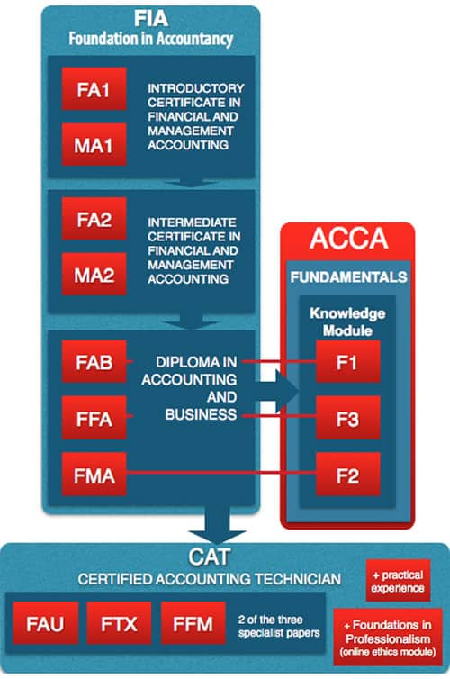 ACCA FIA Qualification