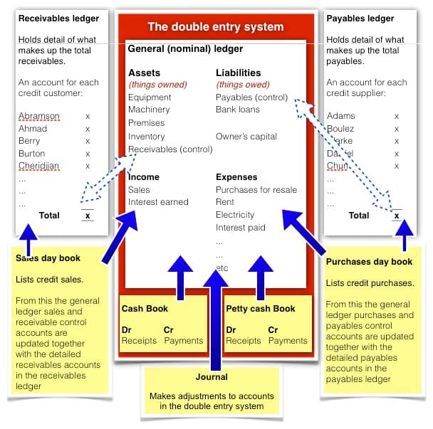 Fia archives opentuition free resources for acca and cima students accounting system in diagrammatic form ccuart Image collections