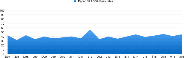 ACCA F8 Audit and Assurance lectures, notes, exam tips