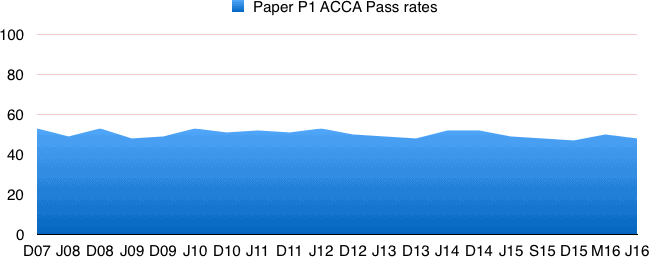 Acca p1 notes lectures and exam tips accap1passrates fandeluxe Images