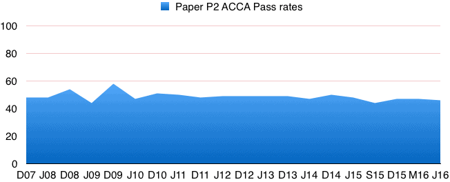 Acca p2 free notes lectures exam tips past exams forums accap2passrates fandeluxe Gallery