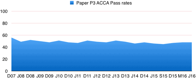 acca_p3_pass_rates