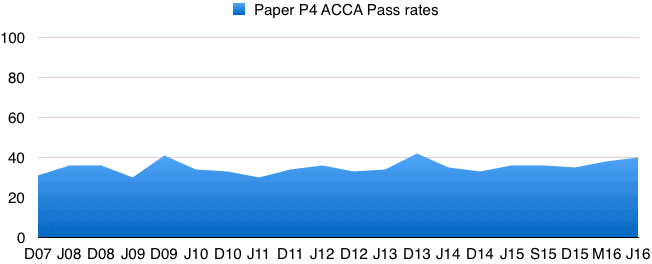 acca_p4_pass_rates