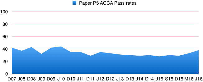 acca_p5_pass_rates