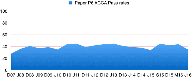 acca_p6_pass_rates