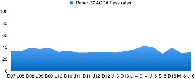 acca_p7_pass_rates