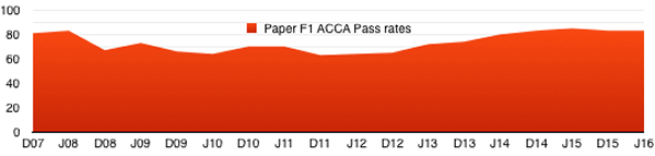 acca_f1_pass_rates