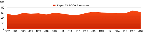 acca_f2_pass_rates