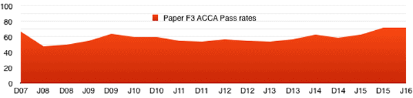acca_f3_pass_rates
