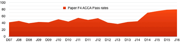 acca_f4_pass_rates