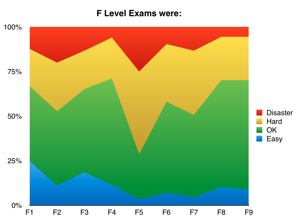 June_2016_F_level_ACCA_exams_were
