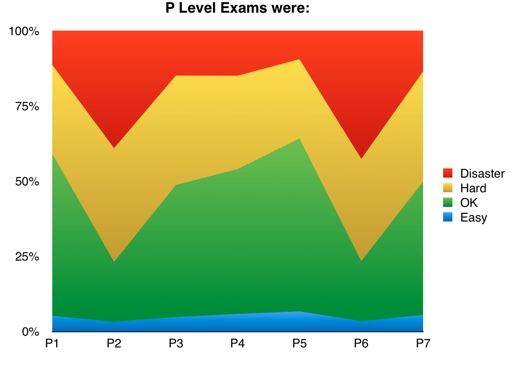 June_2016_P_level_ACCA_exams_were