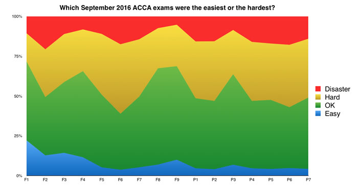 which-acca-september-2016-exams-were-the-hardest