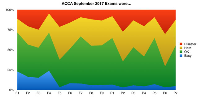 Which ACCA September 2017 Exams were the hardest?