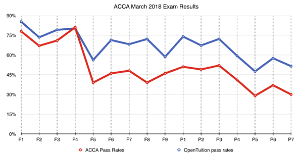Free acca notes lectures tests free acca study material 2018 acca march 2018 exams pass rates fandeluxe Images