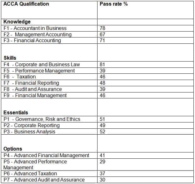 ACCA pass rates for the March 2018 exam sitting