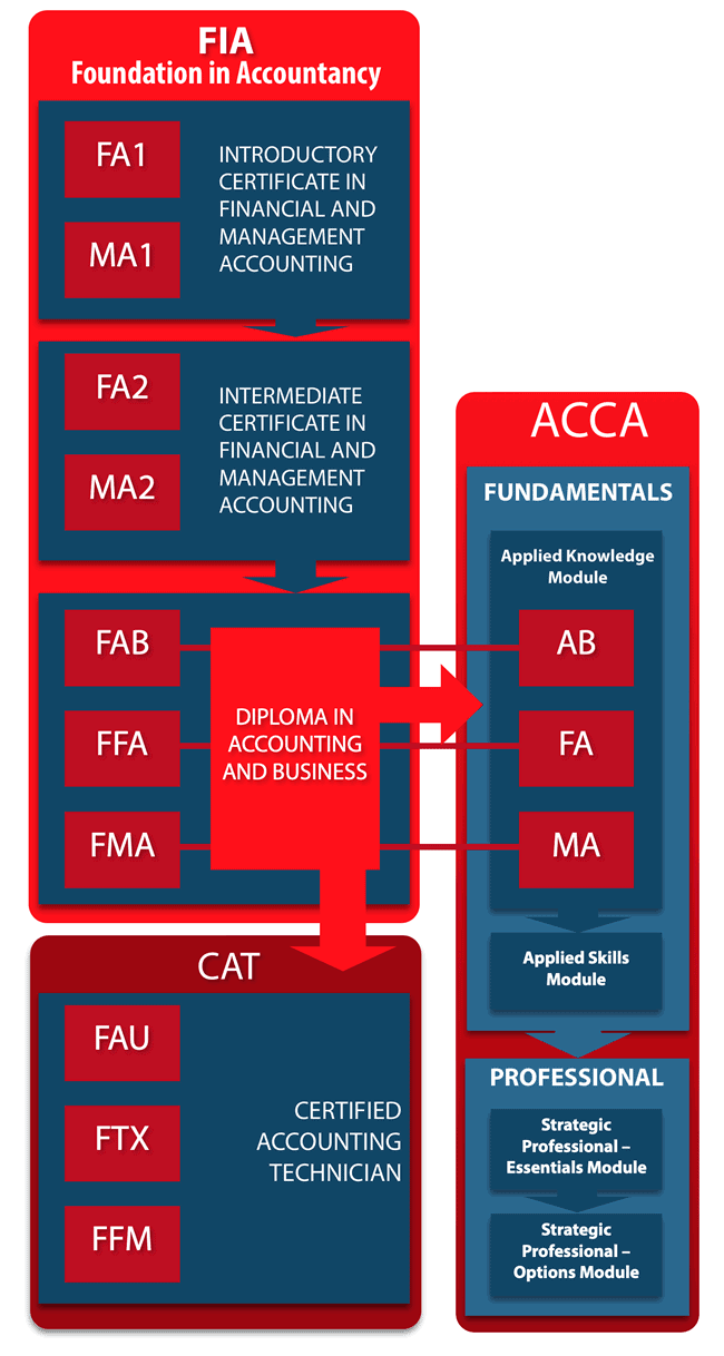 FIA Foundation in Accountancy