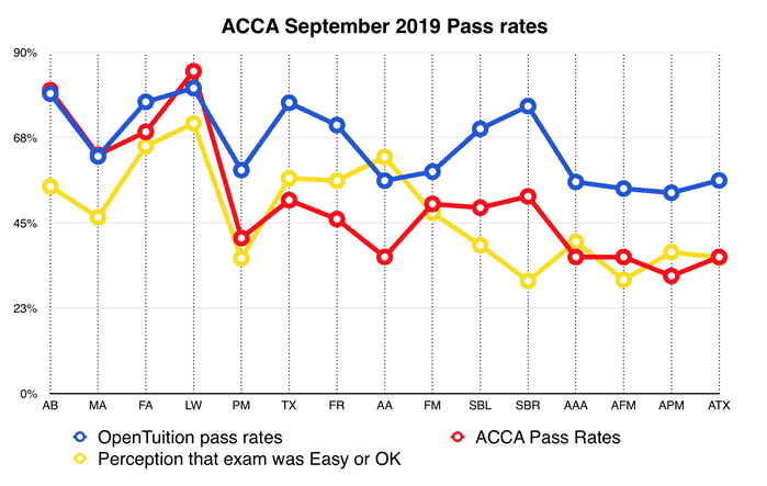 ACCA September 2019 exam pass rates 3