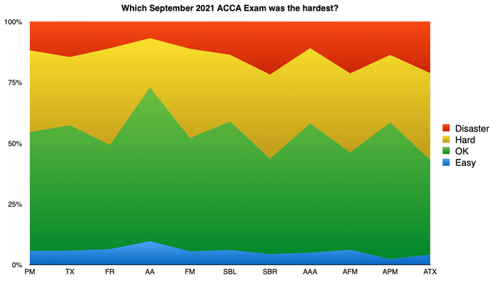 Which September 2021 ACCA Exam was the hardest?